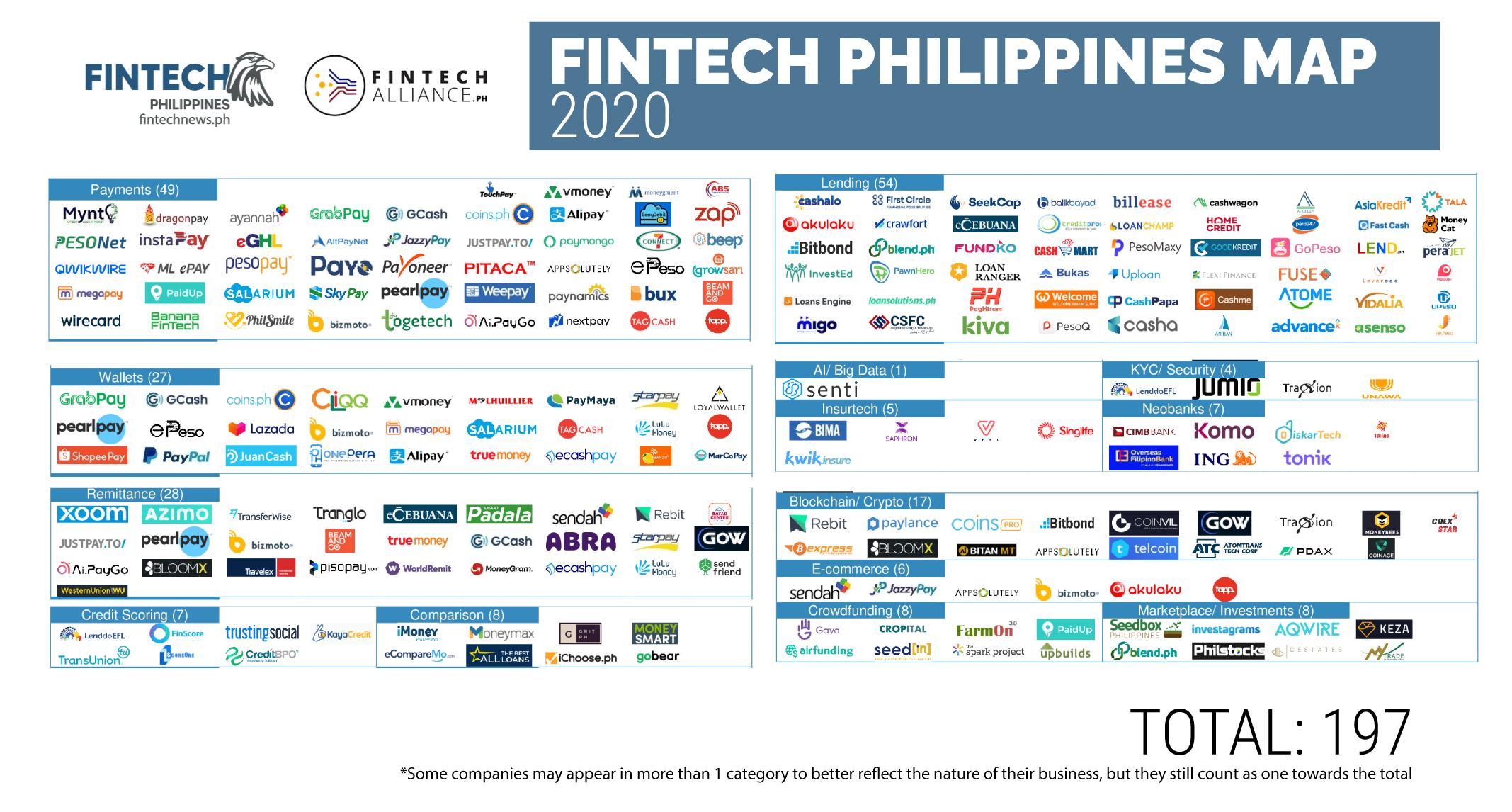 Philippines Fintech Report 2020 - Fintech Philippines Map 2020