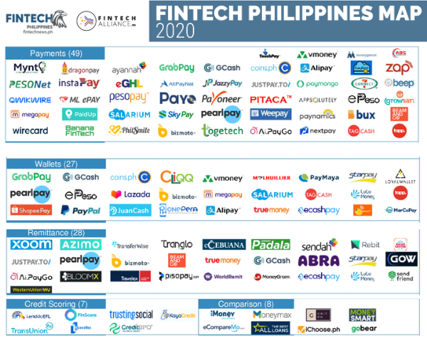 Fintech Report Philippines 2020