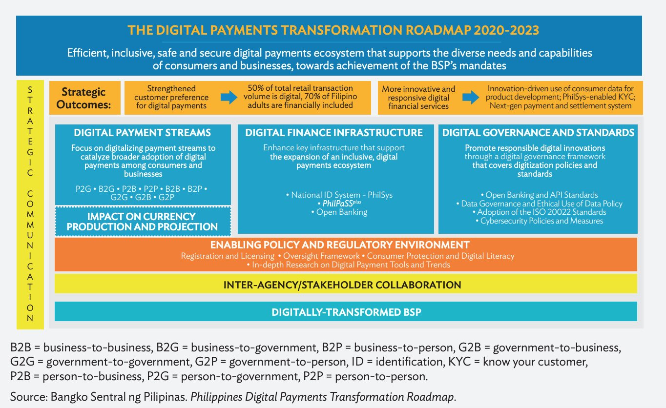 The Digital Payments Transformation Roadmap 2020-2023, Graphic via Harnessing Digitalization for Remittances in Asia and the Pacific (APAC), Asian Development Bank, July 2021