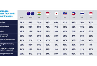 70% of Filipino Banks Find it Difficult to Keep up With Customer Expectations
